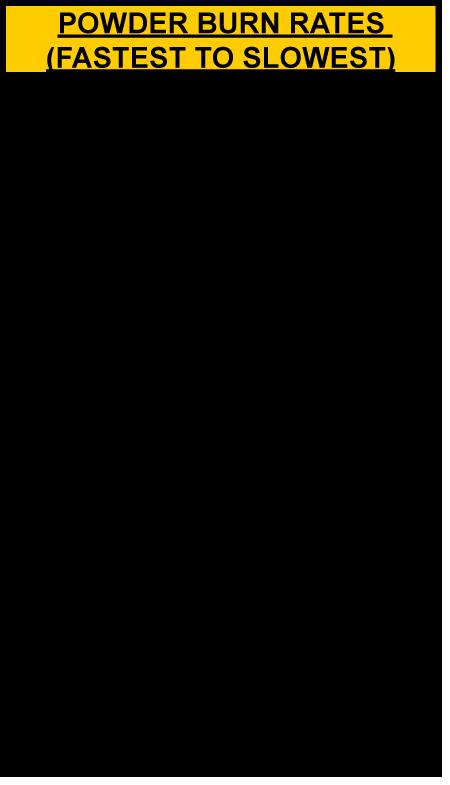SureStrike System Concept 6mm Garin – Powder Burn Rate Chart